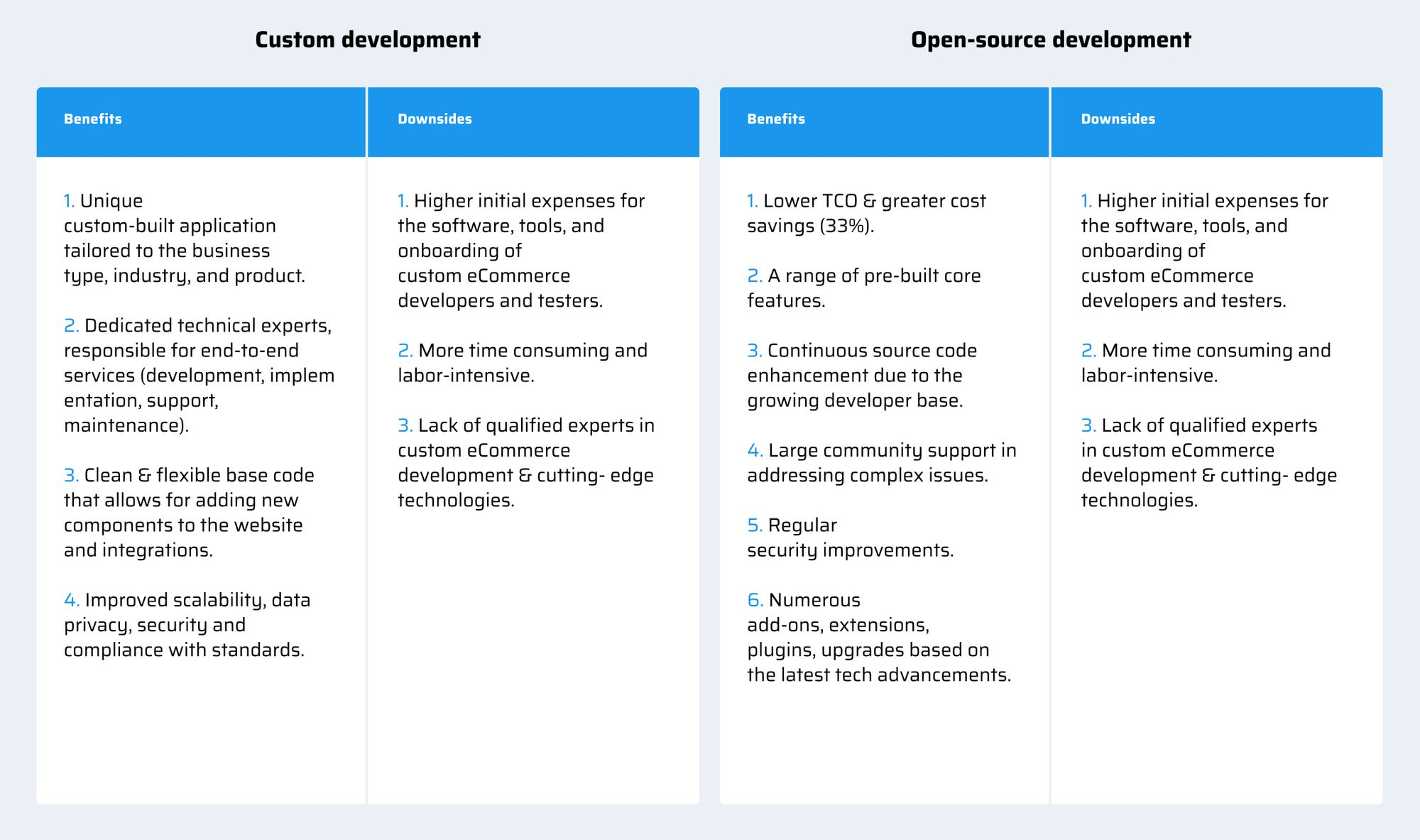Custom Development VS Open-source development