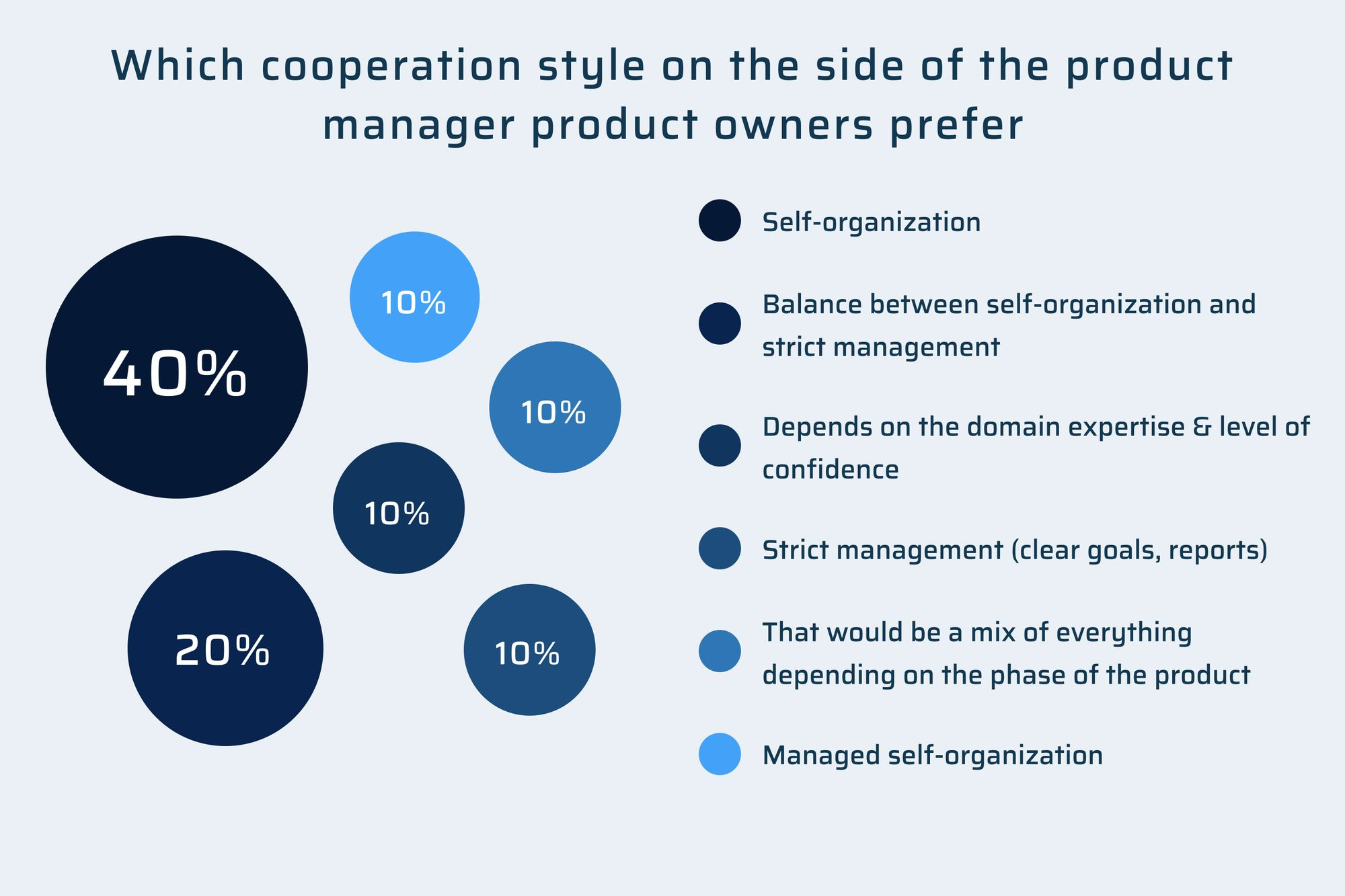 Which cooperation style product owners prefer