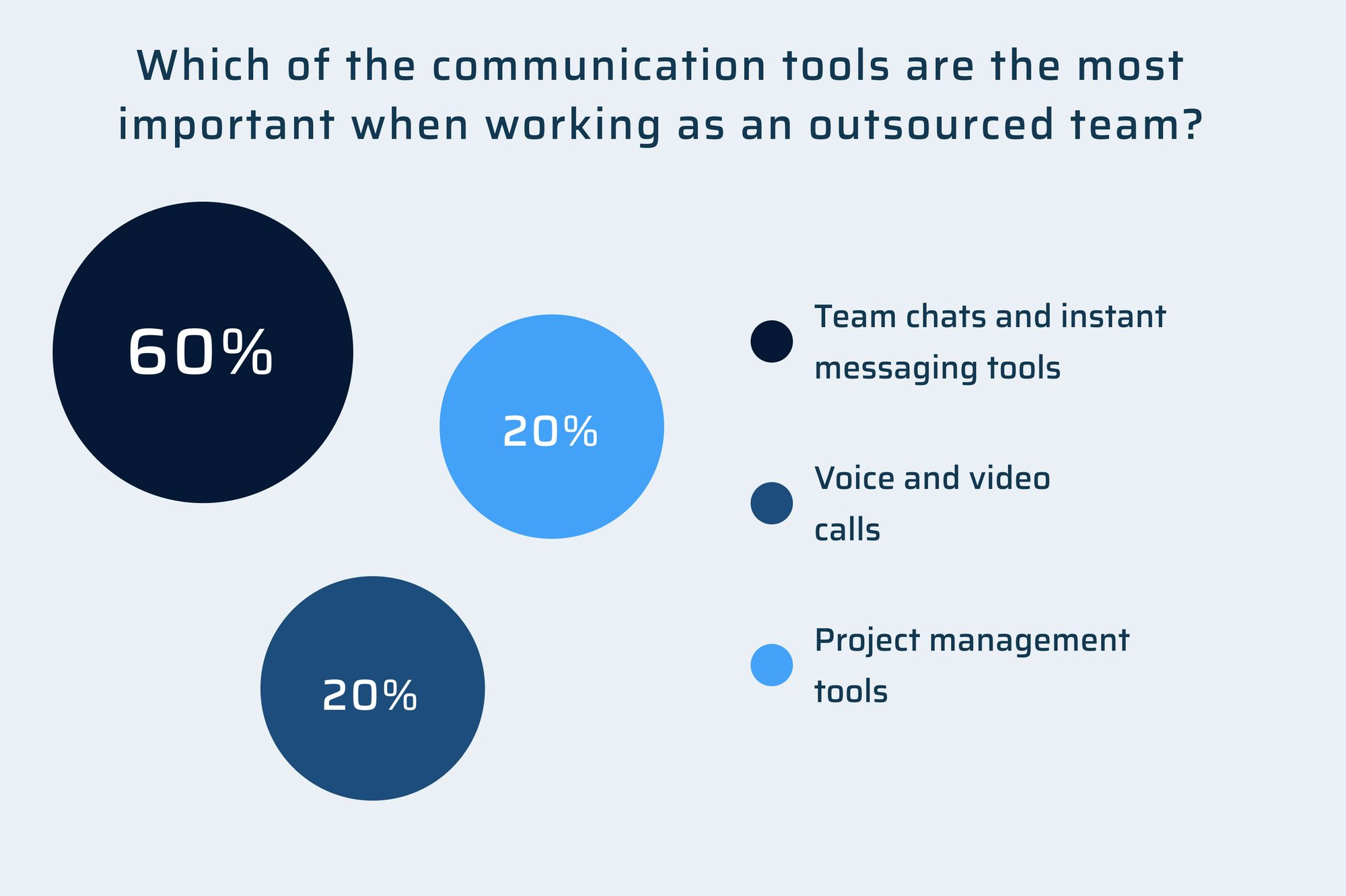 Communication tools to work with outsourced team