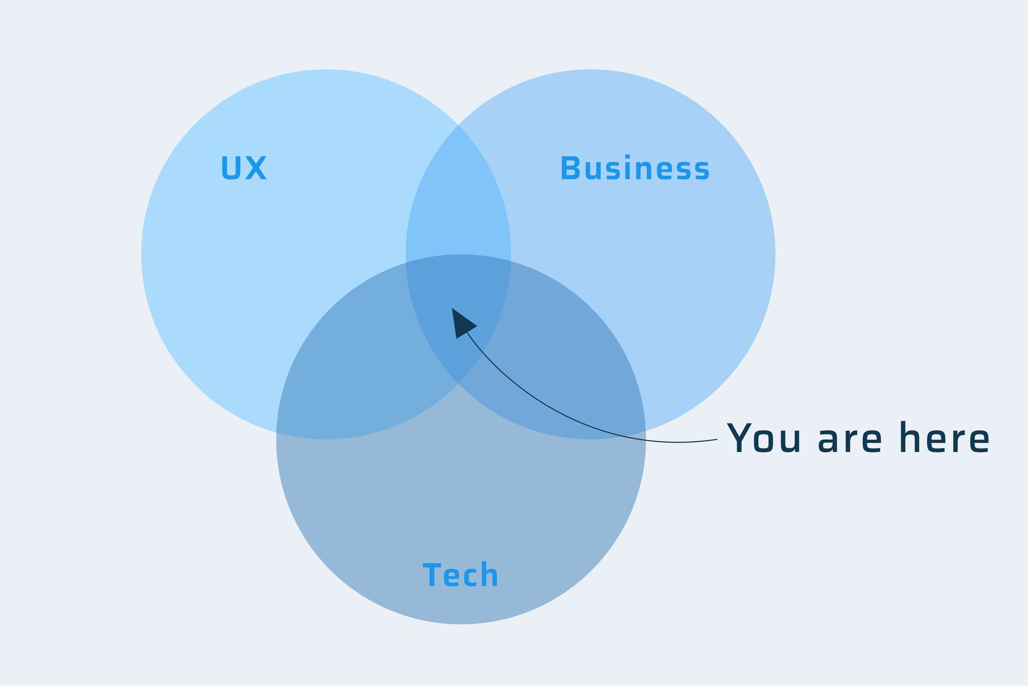 Product management is the intersection between business, technology, and UX.