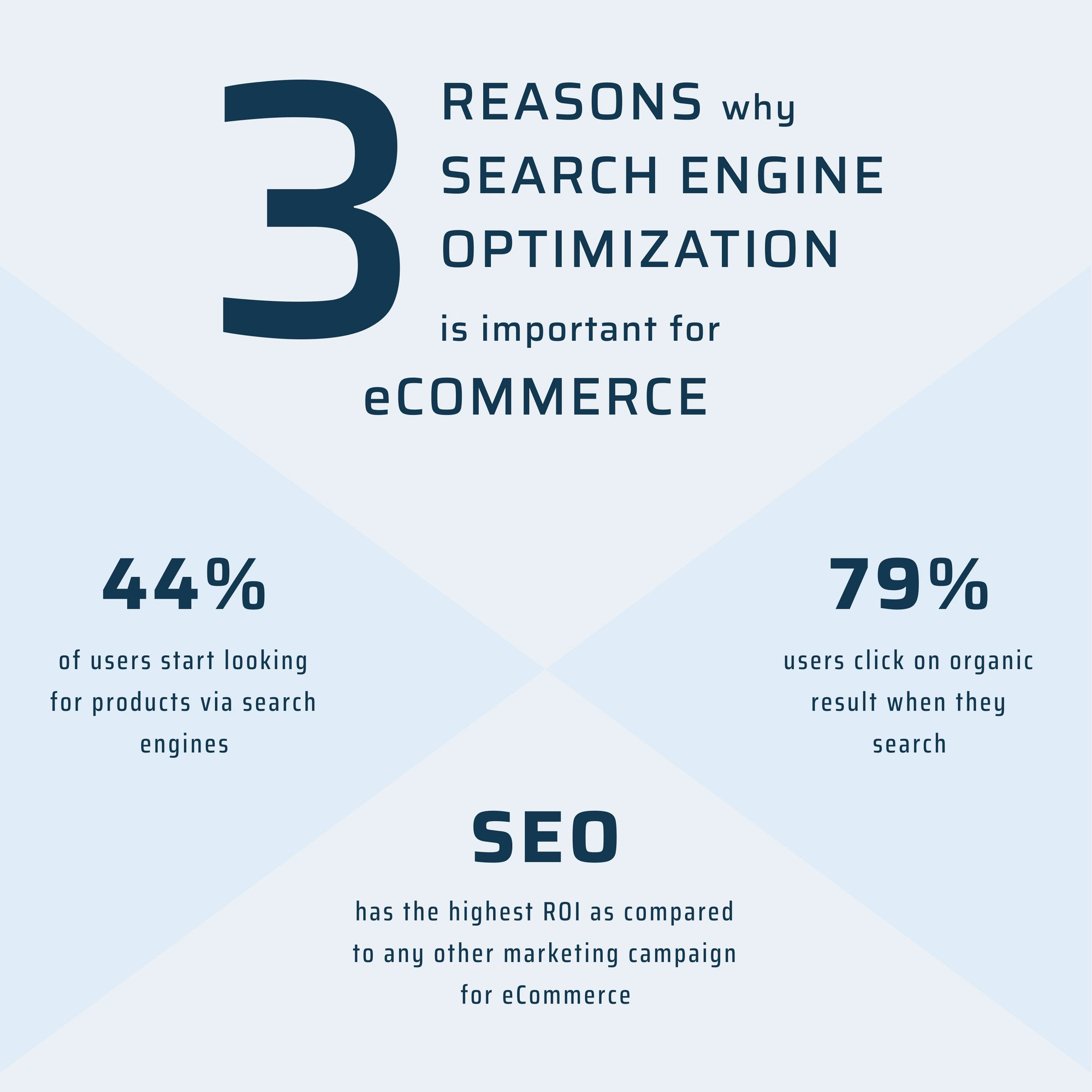 Reasons why SEO is important for eCommerce