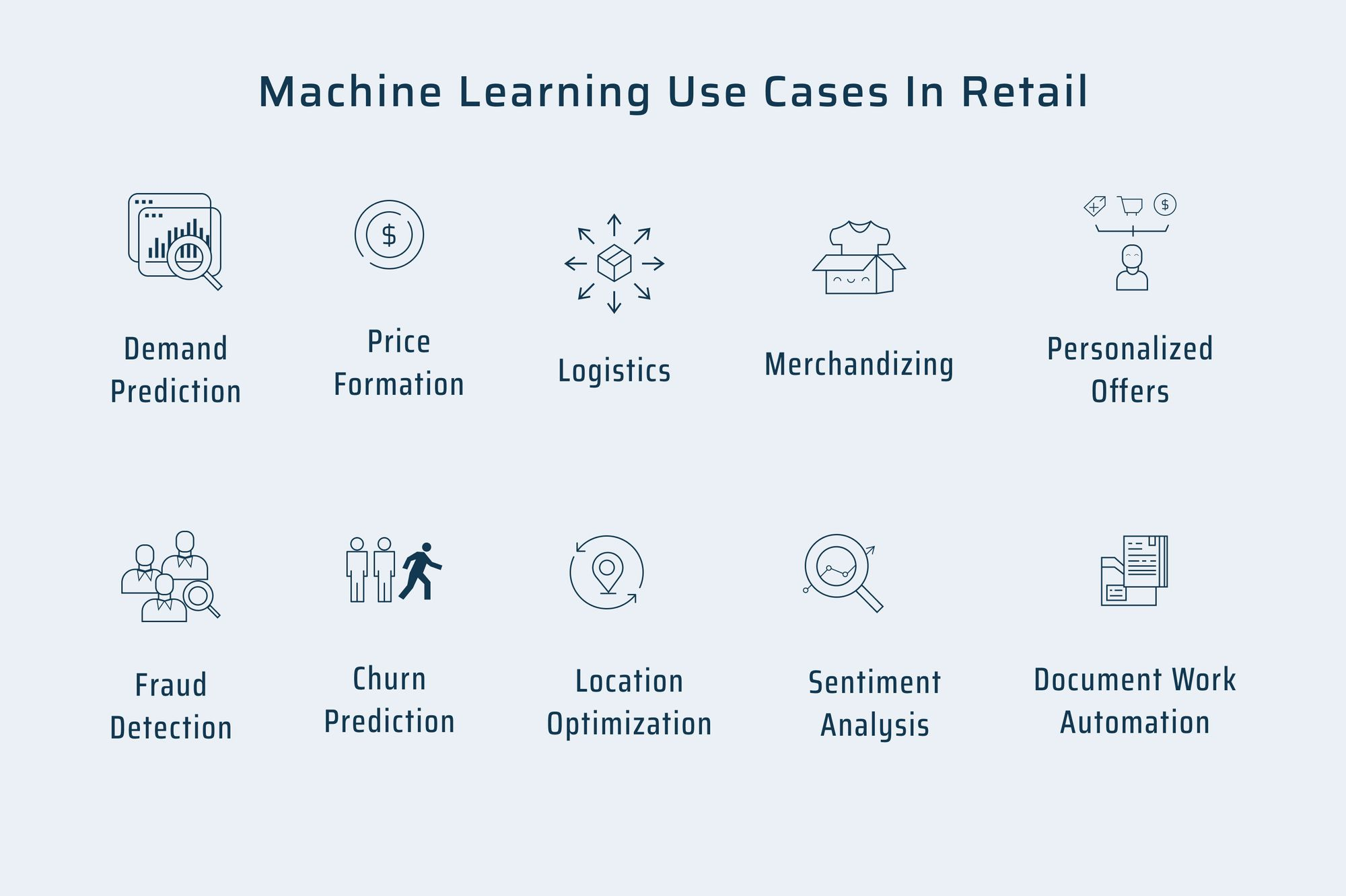 Machine Learning Use Cases In Retail