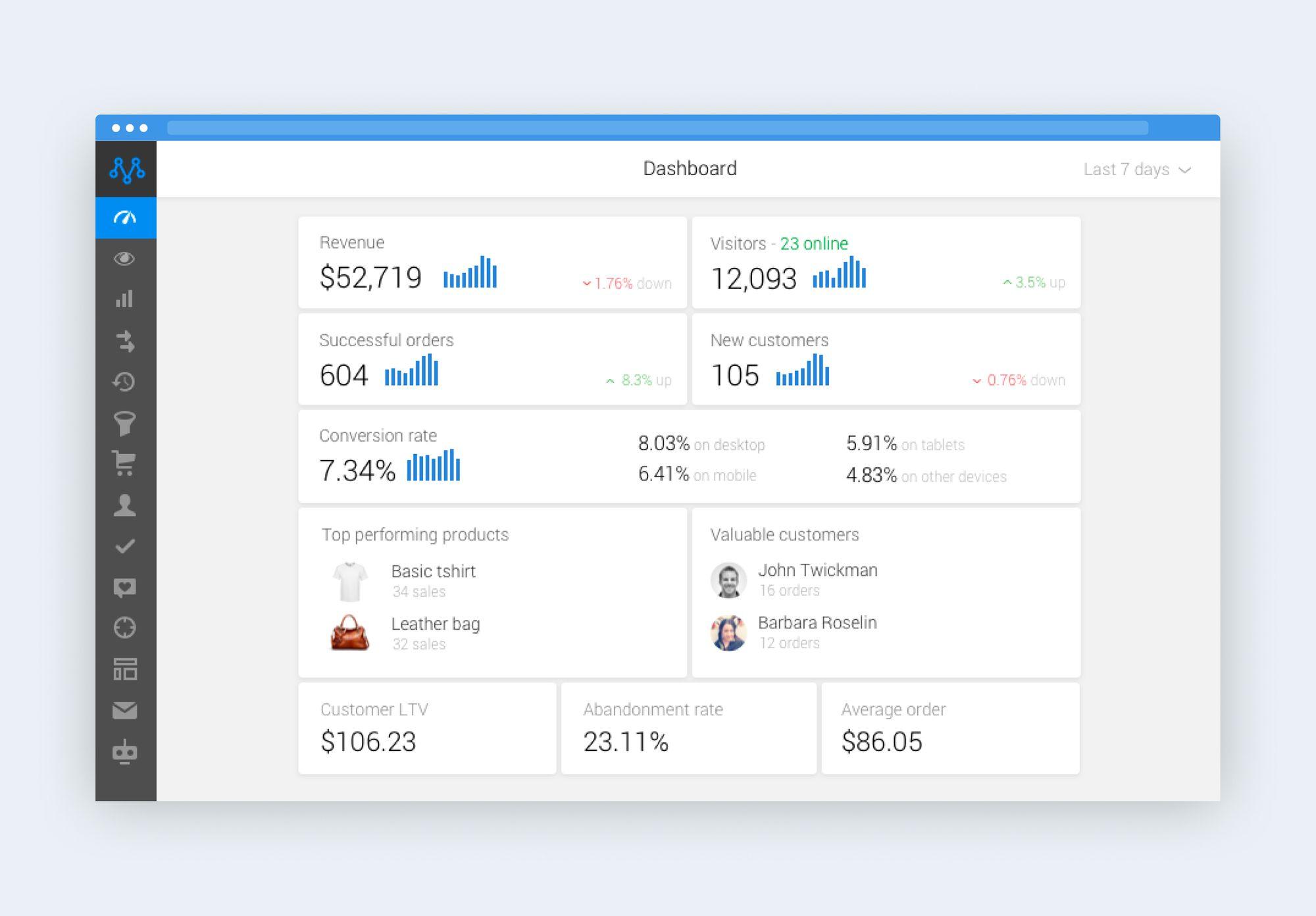 Metrilo eCommerce analytics platform