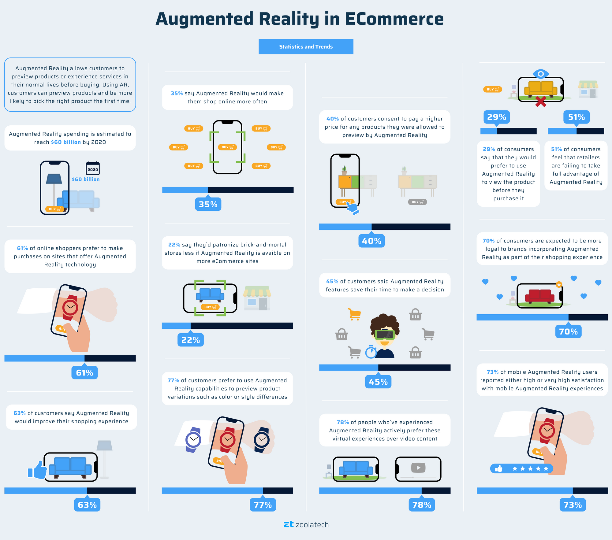 Augmented Reality in eCommerce: Statistics and Trends.