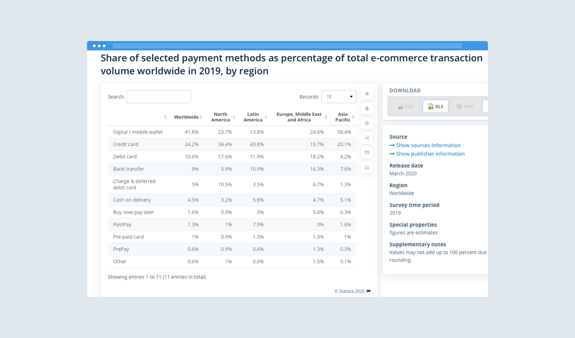 Global e-commerce payment methods 2019, by share of transaction volume