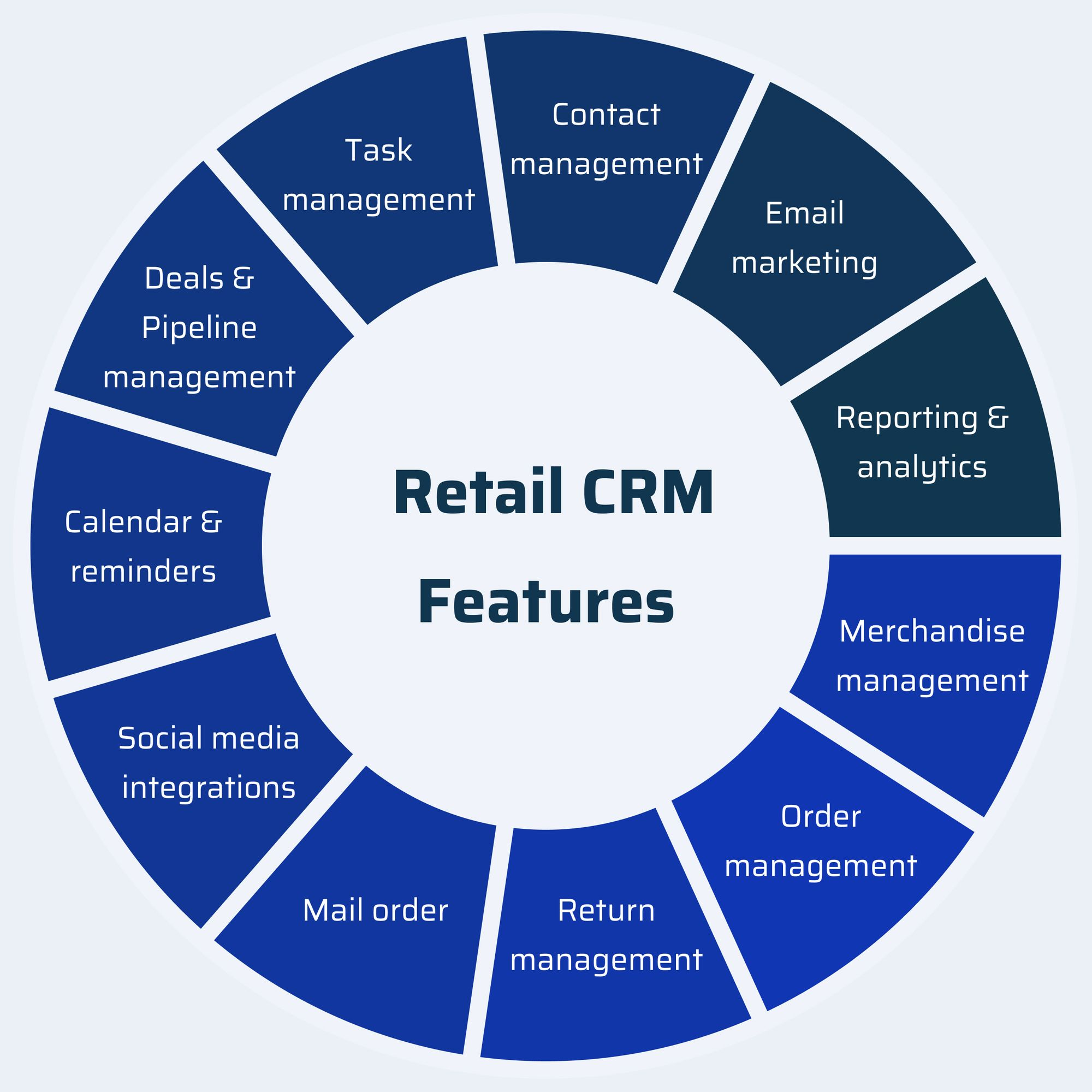 Retail CRM Features