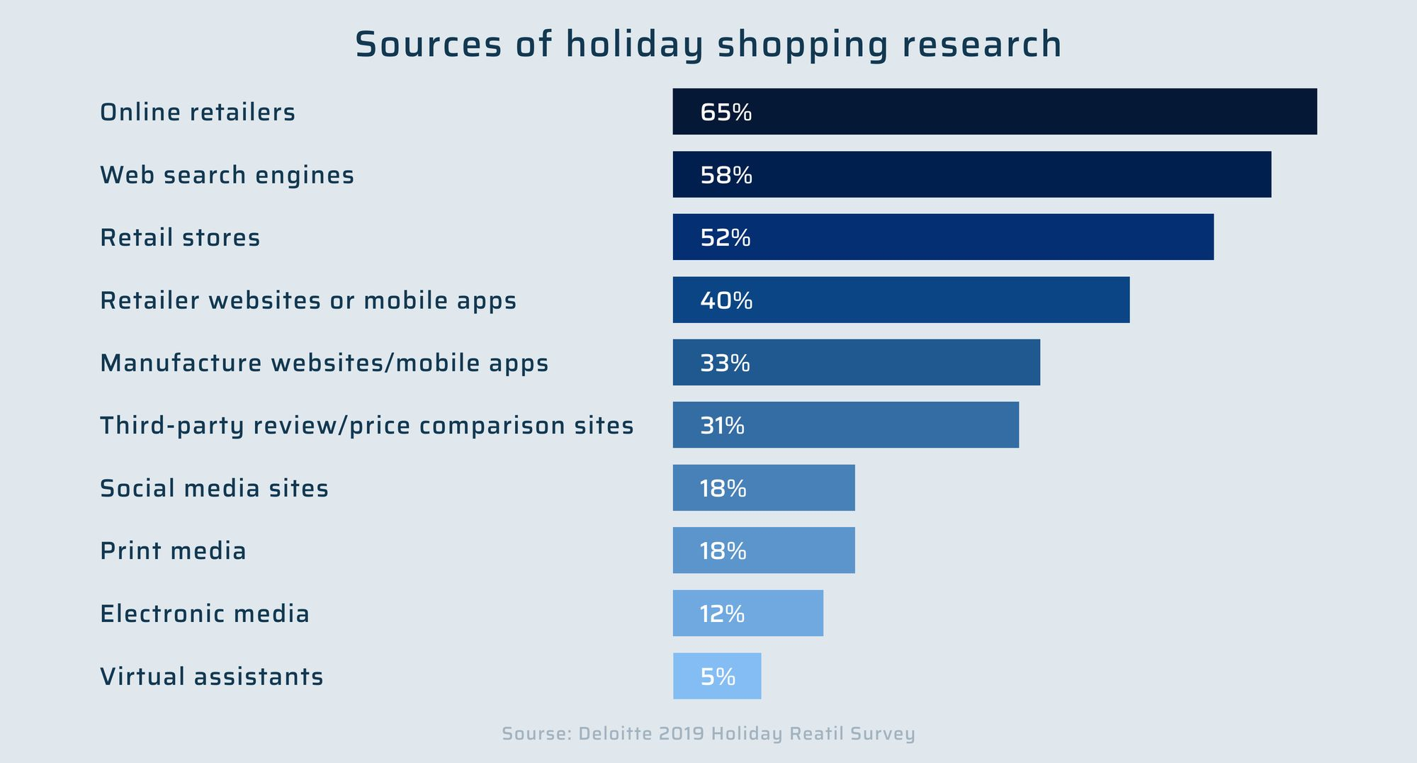 Sources of holiday shopping research. Deloitte 2019 Holiday Reatil Survey