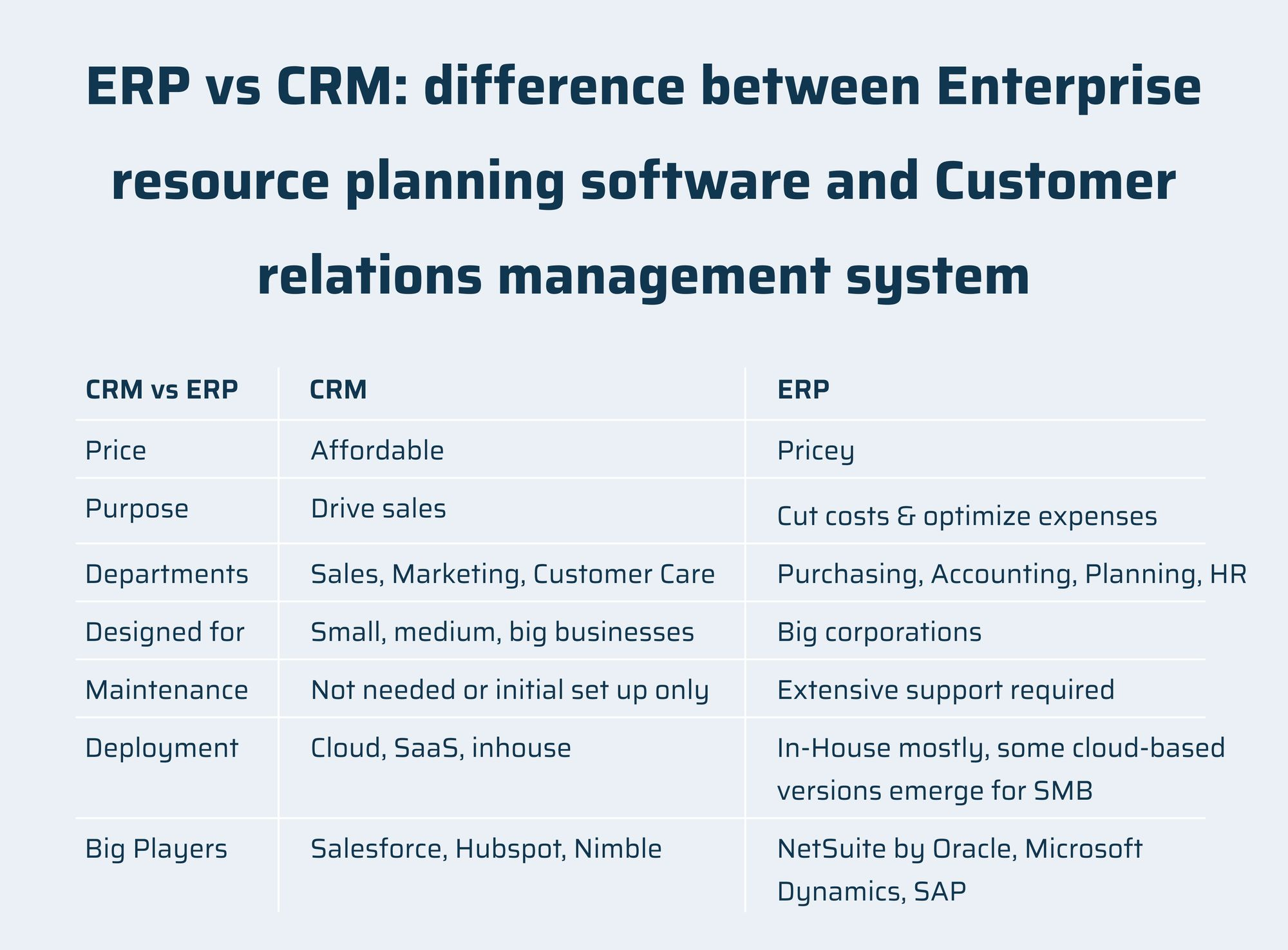 ERP vs CRM: difference between Enterprise resource planning software and Customer relations management system