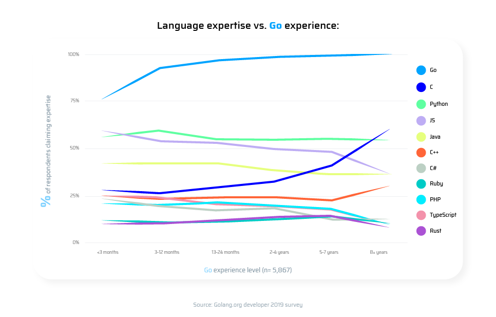 programming language expertise and Golang experience