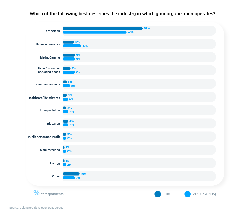 industries use Golang most in 2019