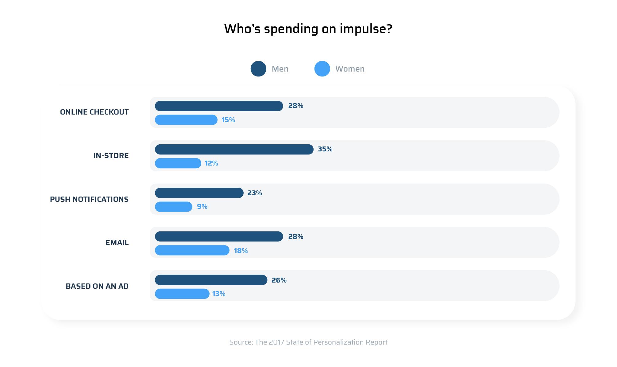 impulse buying in per-cents