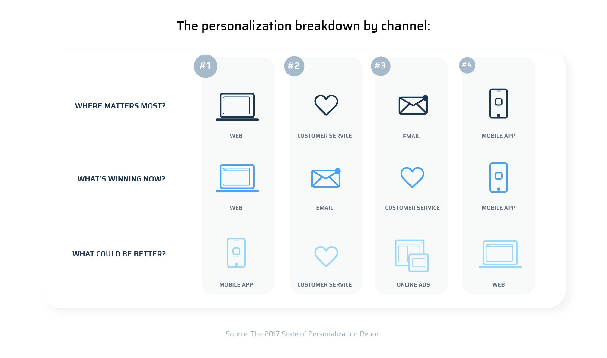 the personalization breakdown by channel