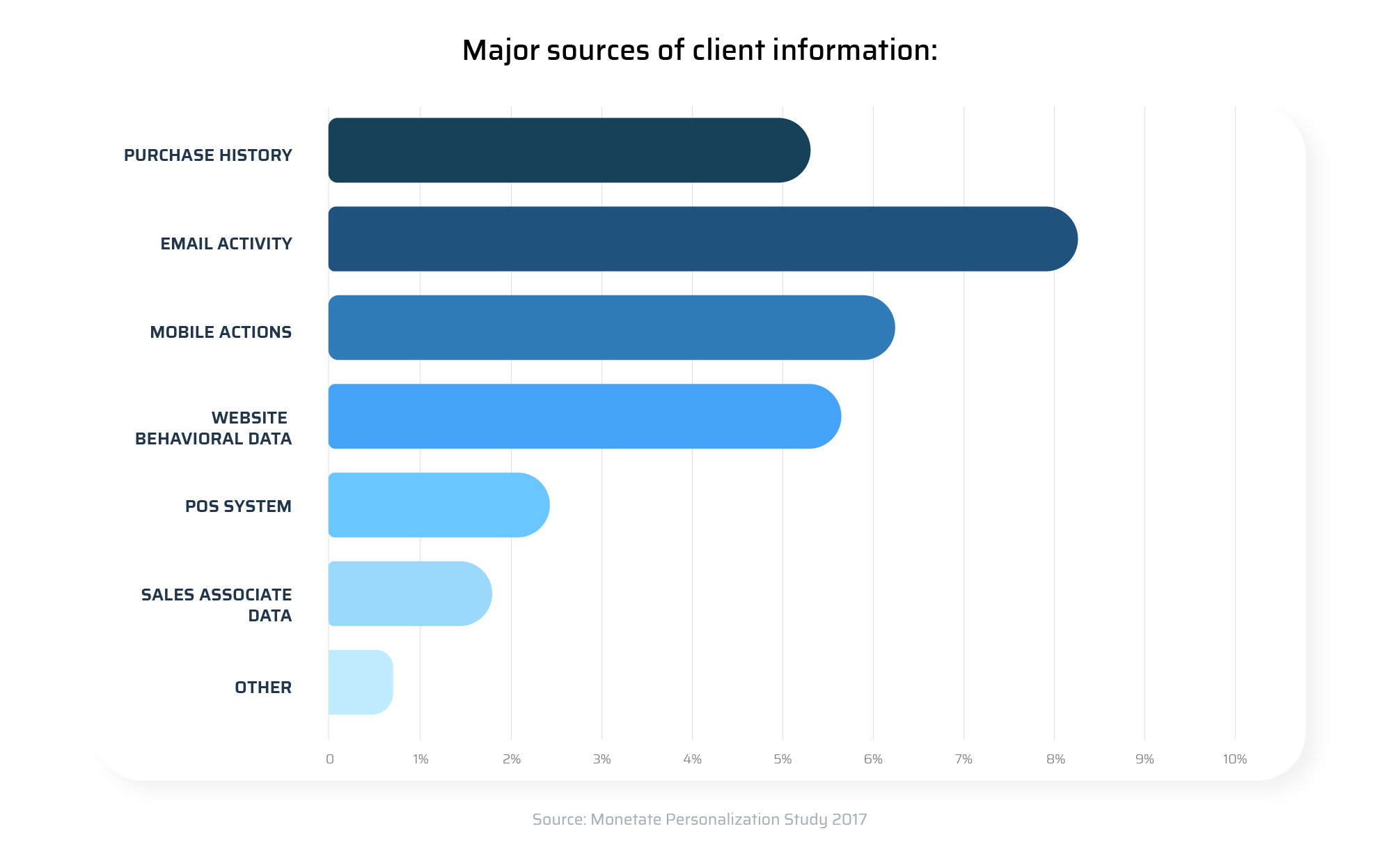 major sources of customer information