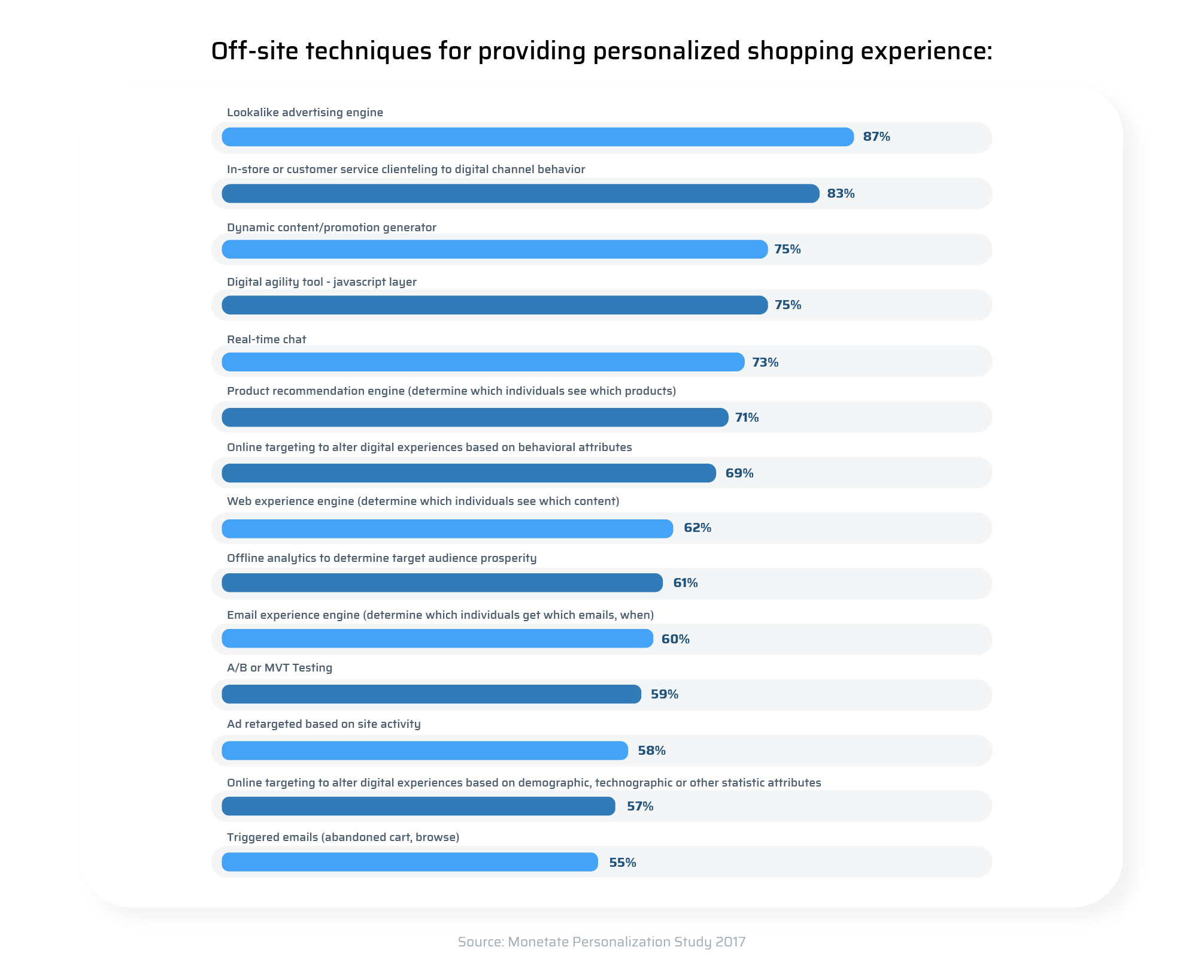 off-site techniques for providing personalized shopping experience