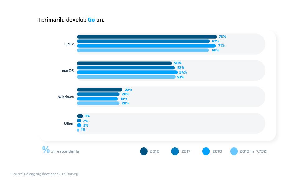 Golang developer 2019 survey