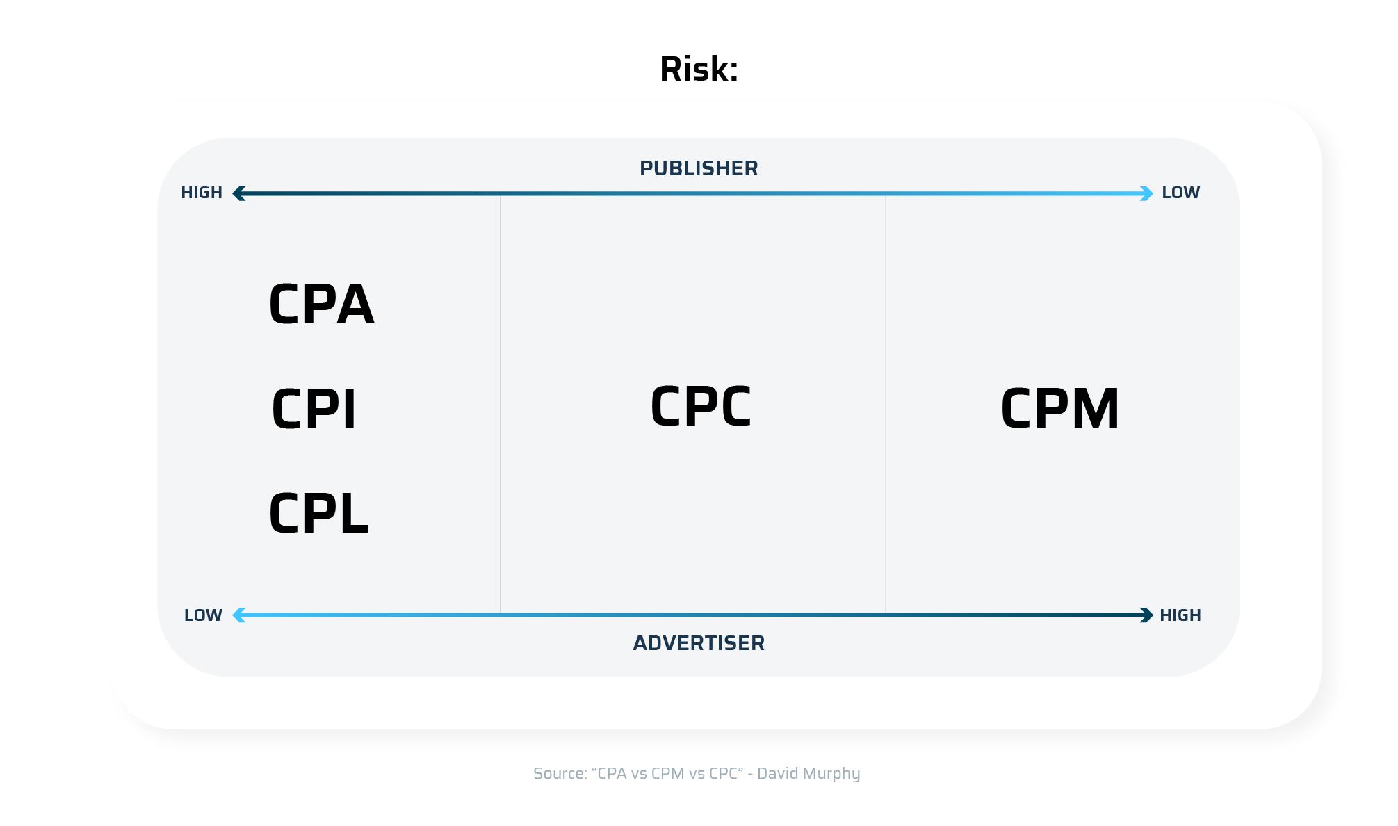 CPA vs CPM vs CPC