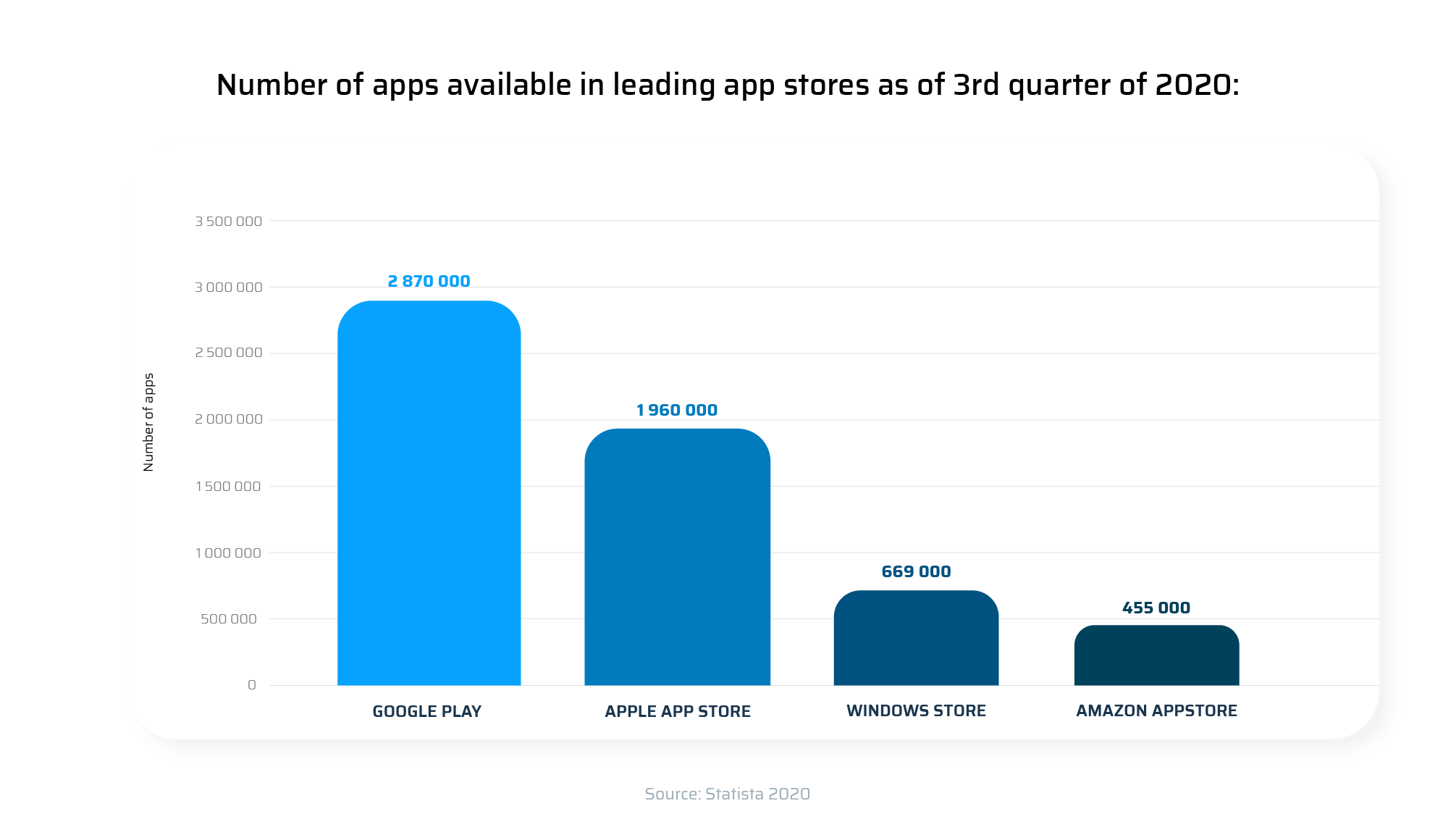 Number of apps available in leading app stores os of 3rd quarter of 2020